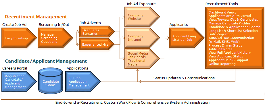 Recruitbank e-Recruitment Process